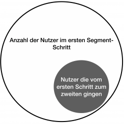 Conversion_Funnel_Schritt_Berechnung